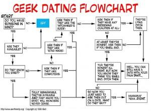 geek-dating-flowchart