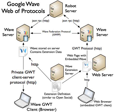 wave_protocols