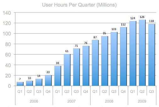 user hours