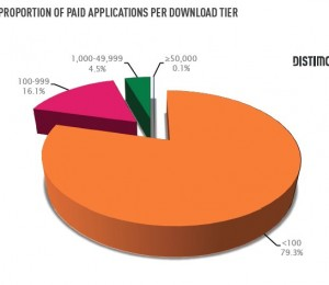paid application android