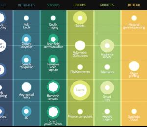 marchés émergents technologie futur